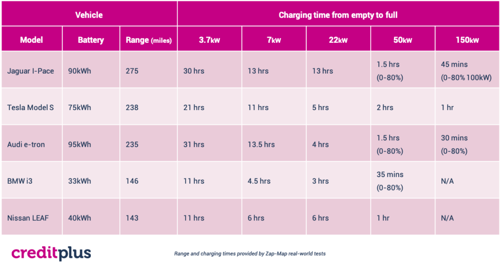 Charging Times